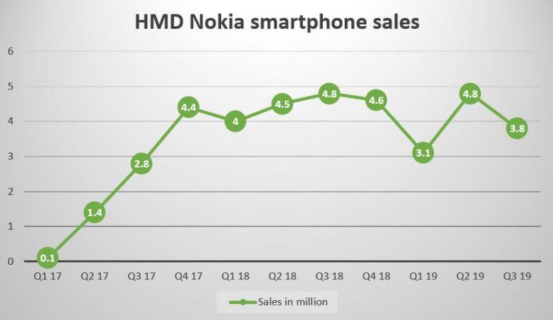 NokiaMob-sivuston koostama graafi Nokia-älypuhelinten toimituksista eri vuosineljänneksinä.