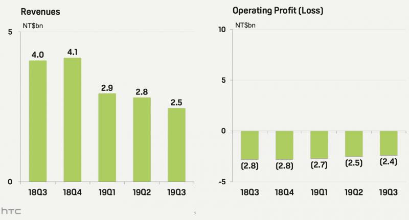 HTC:n liikevaihto on pysynyt laskussa ja liiketappio järkyttävällä tasolla.