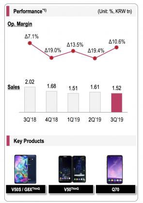 LG:n Mobile Communications -yksikkö toi heinä-syyskuulta jälleen mittavat tappiot.