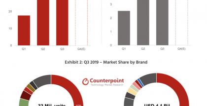 Counterpointin tilastoja täyslangattomien kuulokkeiden markkinoista.