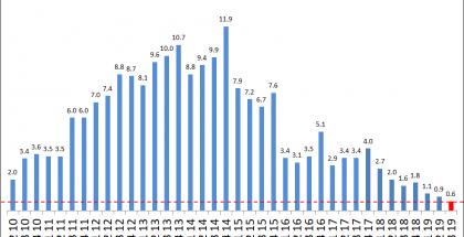 Sonyn älypuhelintoimitukset ovat laskeneet jo pitkään. Kuva: Xperia Blog.