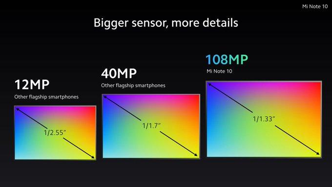 108 megapikselin kamera on toteutettu 1/1,33 tuuman kennolla.