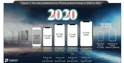 Analyytikko Ming-chi Kuon jo joulukuussa 2019 julkaisema ennuste vuoden 2020 ja 2021 iPhone-malleista.