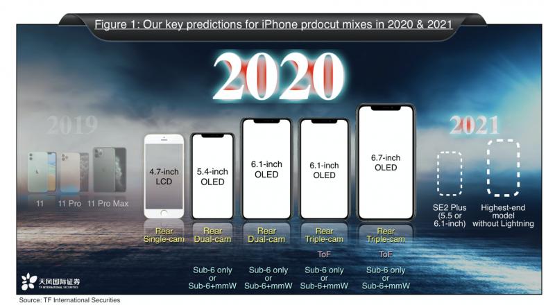 Analyytikko Ming-chi Kuon ennuste vuoden 2020 ja 2021 iPhone-malleista.