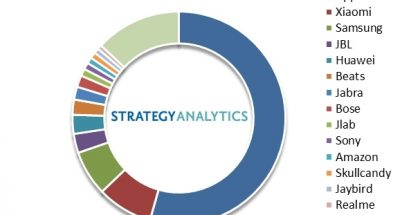 Strategy Analyticsin tilasto vuoden 2019 täyslangattomien kuulokkeiden toimituksista.