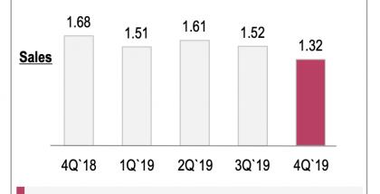 LG:n tappiputki älypuhelimissa jatkui syvänä myös läpi vuoden 2019.