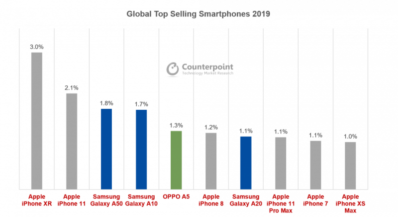 Counterpoint Researchin tilasto 10 myydyimmästä älypuhelinmallista maailmanlaajuisesti 2019.