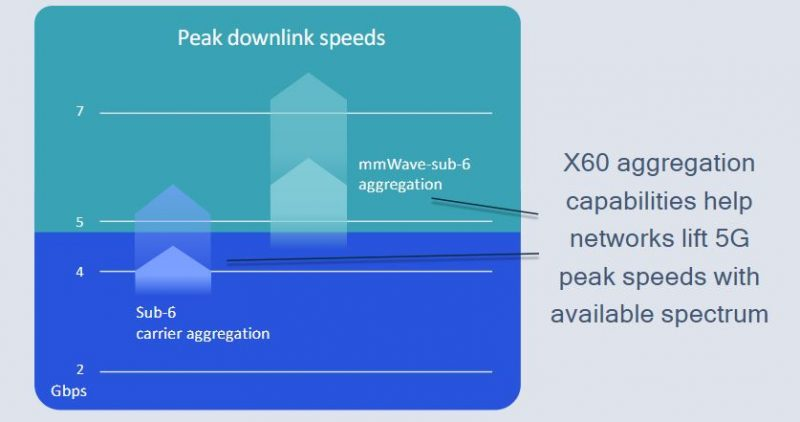 Uusi Snapdragon X60 -modeemipiiri tukee aiempaa monipuolisempaa eri taajuuksien yhdistämistä.