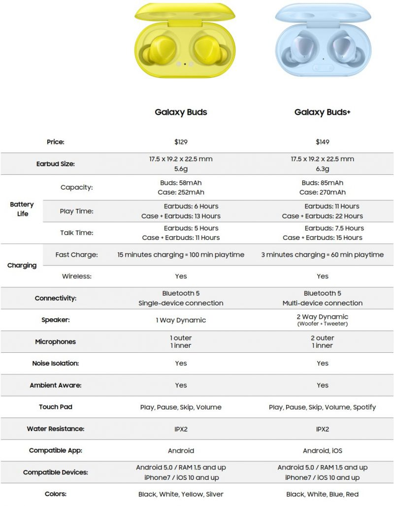 Vuotaja Evan Blassin julkaisema kuva Galaxy Buds+:n vertailusta alkuperäisiin Galaxy Buds -kuulokkeisiin.