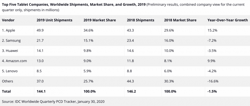 IDC:n tilasto maailmanlaajuisista tablettilaitteiden toimituksista vuonna 2019.