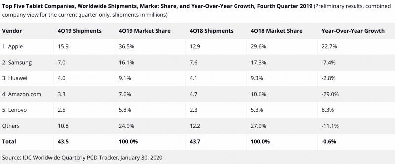 IDC:n tilasto maailmanlaajuisista tablettilaitteiden toimituksista vuoden 2019 viimeisellä neljänneksellä.