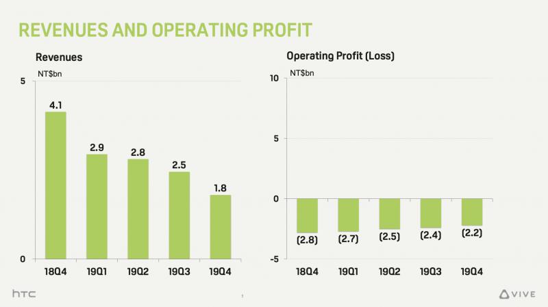 HTC:n liikevaihto laski läpi viime vuoden. Liiketappiot ovat pienentyneet vain niukasti.