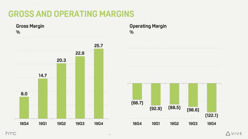 HTC:n bruttokate on parantunut mutta siitä ei ole paljon apua liiketoiminnan kulujen painaessa liiketuloksen syvälle tappiolle.