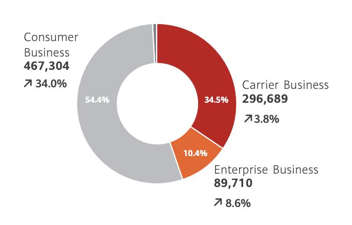 Kuluttajaliiketoiminta toi Huawein liikevaihdosta viime vuonna yli puolet.