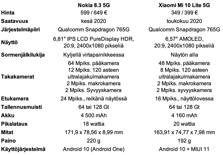 Nokia 8.3 5G vs. Xiaomi Mi 10 Lite 5G.