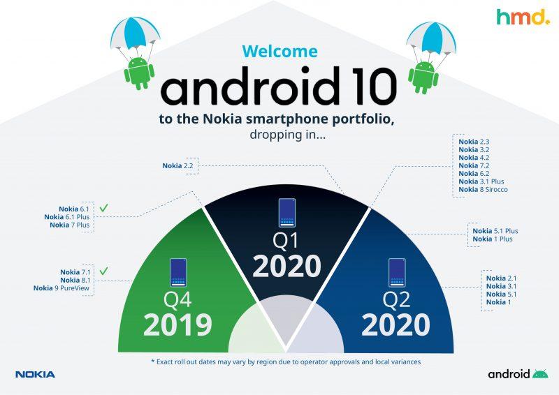 Päivitetty HMD Globalin Nokia-älypuhelinten Android 10 -päivitysaikataulu.