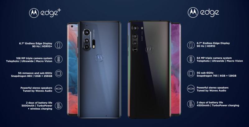 Motorola edge+:n ja Motorola edgen keskeisimmät erot ovat takakameroissa, suorituskyvyssä ja akun latausominaisuuksissa.