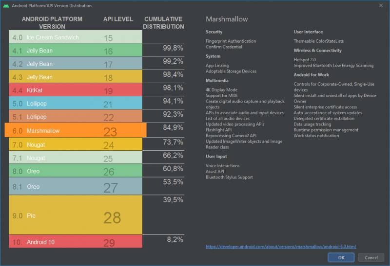 Android Studiosta löytyvä näkymä eri versioiden kumulatiivisesta osuudesta.