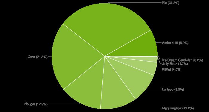 Googlen antamien tietojen perusteella luotu kuvaaja eri Android-versioiden osuudesta.