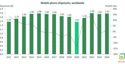 CCS Insightin tilasto ja ennuste matkapuhelintoimituksista.