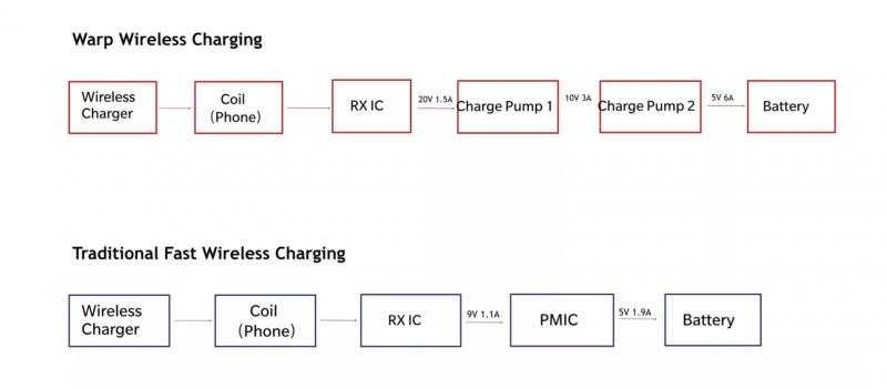 OnePlussan langattoman Warp Charge 30 Wireless -latauksen ja tavanomaisen langattoman latauksen ero komponenttitasolla havainnollistettuna.