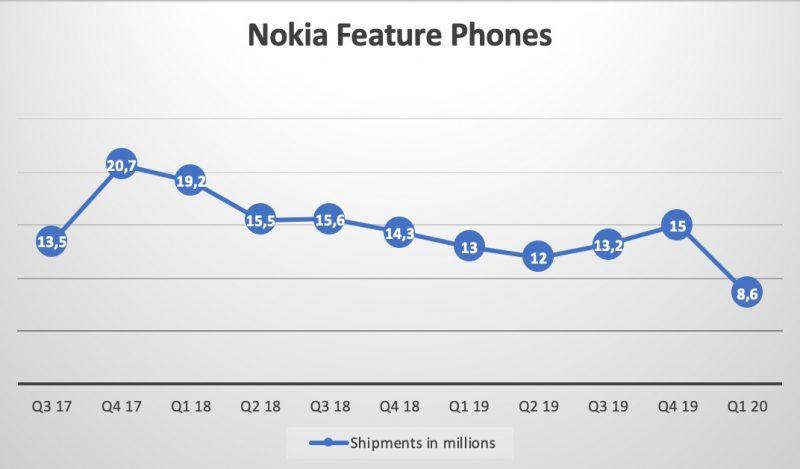 Nokia-peruspuhelinten toimitukset vuosineljänneksittäin NokiaMobin koostamassa kuvassa.