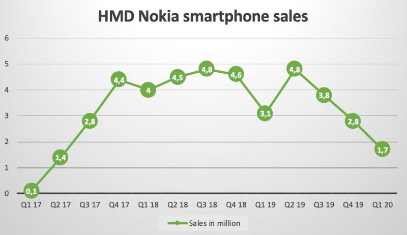 Nokia-älypuhelinten toimitukset vuosineljänneksittäin. Kuvan on koostanut NokiaMob-sivusto.