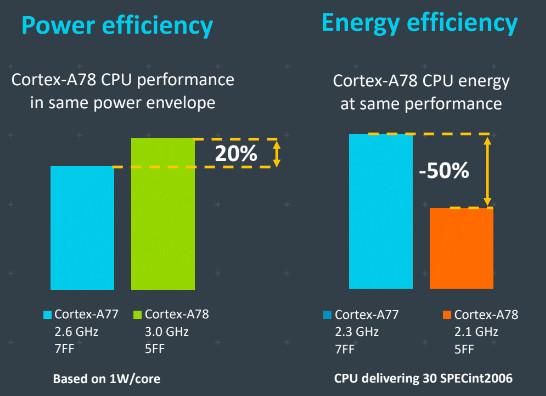 Cortex-A77:n ja Cortex-A78:n vertailua.