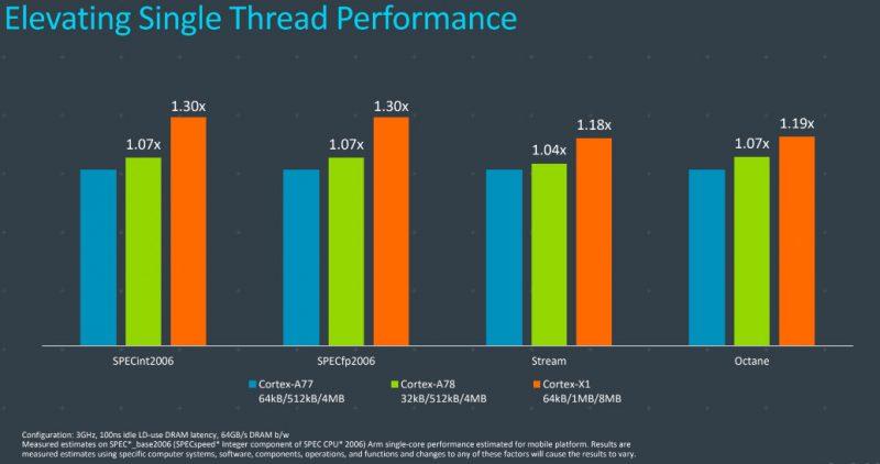 Cortex-X1 tarjoaa parempaa yhden ytimen suorituskykyä.