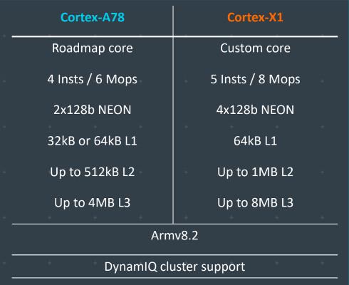 Cortex-X1:n ja Cortex-A78:n eroja.