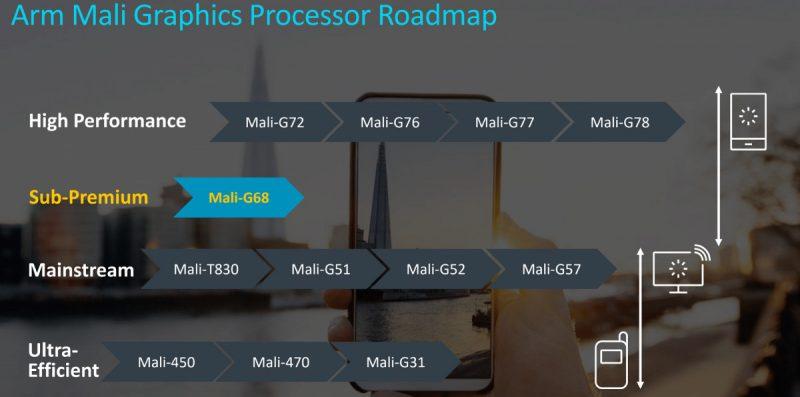 Mali-G68 avaa uuden luokan ARMin grafikkasuoritinten mallistossa.