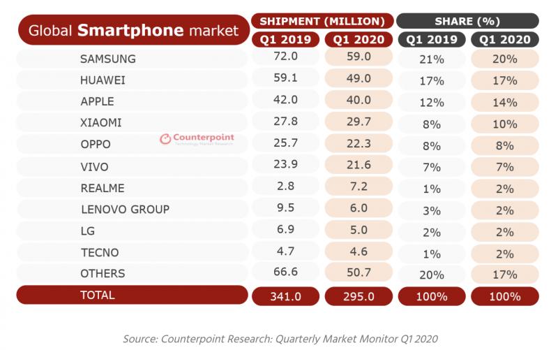 Tutkimusyhtiö Counterpoint Researchin tilasto älypuhelintoimituksista tammi-maaliskuussa 2020.