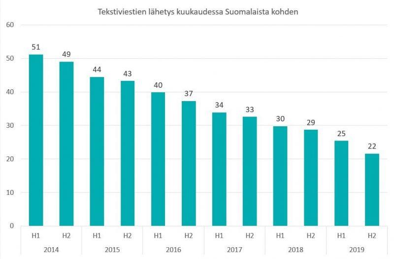 Kuukausittain lähetettyjen tekstiviestien määrä on laskenut viimeisen viiden vuoden aikana.