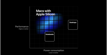 Apple lupaa omien suorittimiensa tarjoavan paremman suorituskyvyn ja virrankulutuksen suhteen.