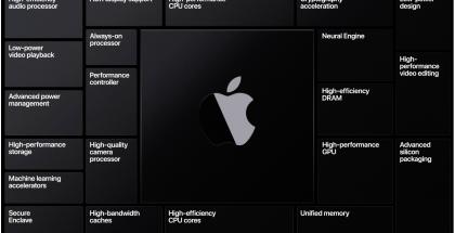 Apple tulee tuomaan Maceihin omat järjestelmäpiirinsä.