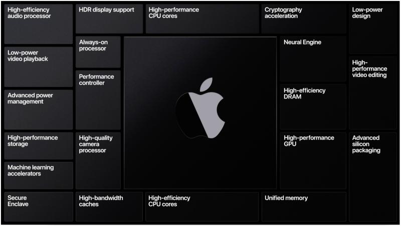Applen omat Mac-piirit tulevat rakentumaan useista osatekijöistä.