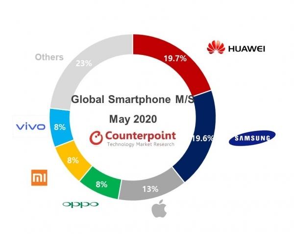 Counterpointin tilasto älypuhelintoimituksista toukokuussa 2020.