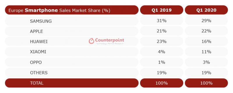 Counterpoint Researchin tilasto älypuhelintoimituksista Euroopassa tammi-maaliskuussa 2020.