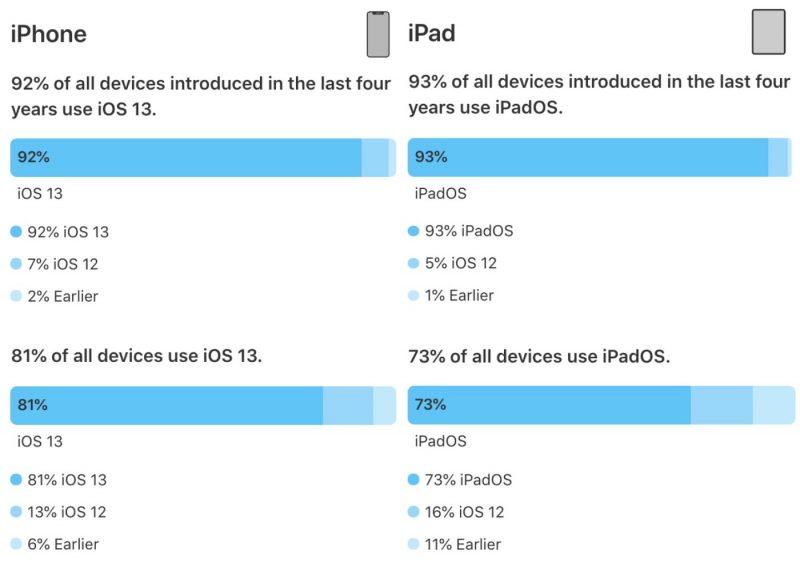 Applen julkaisemat käyttöjärjestelmäversiotilastot. Mitattu 17. kesäkuuta App Storessa.