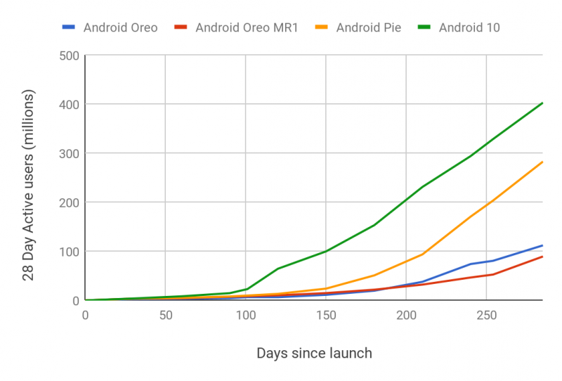 Android 10 -päivitys on yleistynyt edeltäjiään nopeammin.