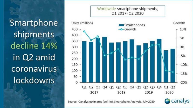 Älypuhelintoimitukset laskivat huhti-kesäkuussa 14 prosentilla vuotta aiemmasta, kertoo tutkimusyhtiö Canalys.