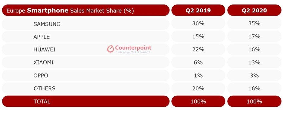 Älypuhelinmyynnin markkinaosuudet Euroopassa huhti-kesäuussa 2020 ja 2019 Counterpointin mukaan.