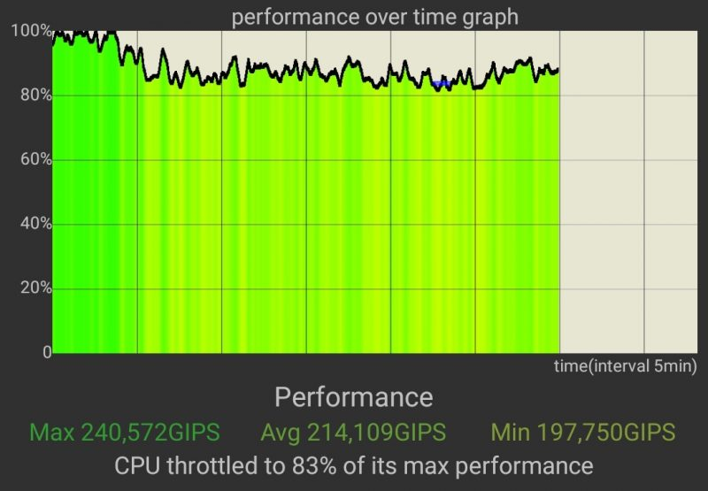 CPU Throttling -testi, Asus ROG Phone 3 normaalitilassa.