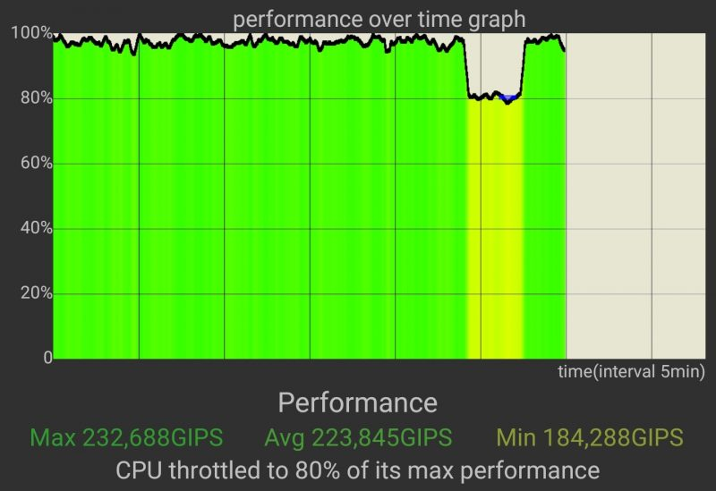 CPU Throttling -testi, OnePlus 8 Pro.