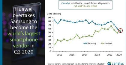 Näin Huawein ja Samsungin markkinaosuus on kehittynyt tutkimusyhtiö Canalysin mukaan.