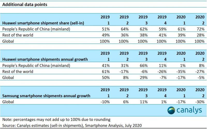 Kiinan osuus Huawein älypuhelinmyynnistä on kasvanut.