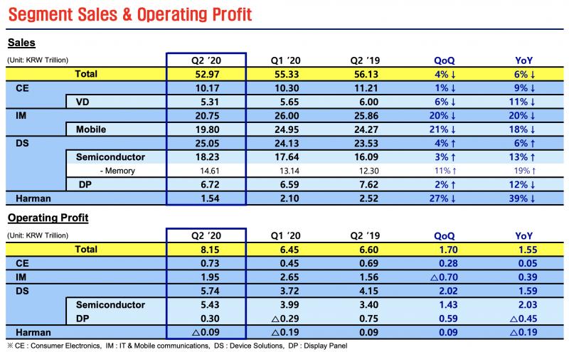Samsungin eri yksiköiden liikevaihdon ja liiketuloksen kehitys toisella vuosineljänneksellä 2020.