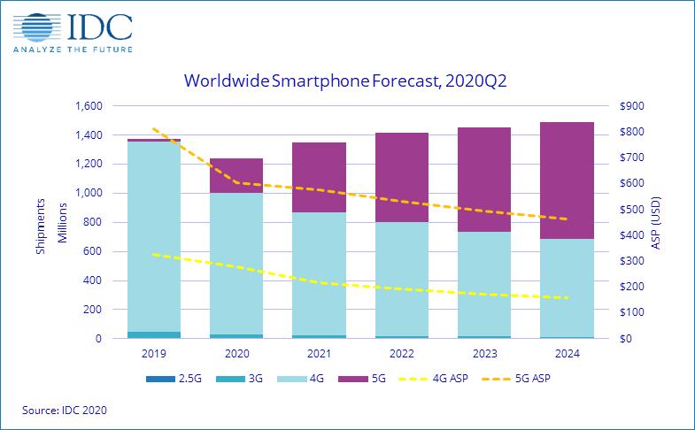 IDC:n ennuste älypuhelintoimituksista ja 5G-tuen yleistymisestä.