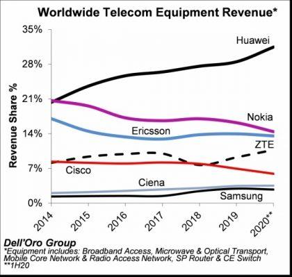 Tutkimusyhtiö Dell'Oro Groupin tilasto maailmanlaajuisista verkko-operaattorilaitteiden markkinaosuuksista.