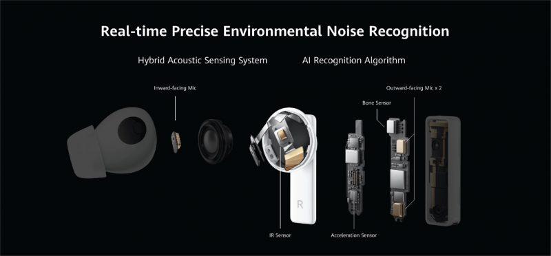 Huawei FreeBuds Pro -kuulokkeiden rakenne.